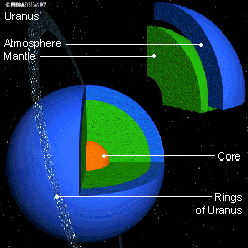 Look Up To The Planet Uranus A World To Himself